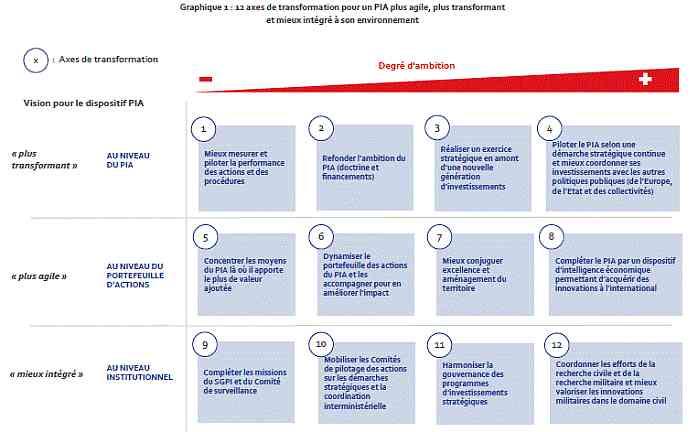 Un nouveau programme d'investissements d'avenir début 2020