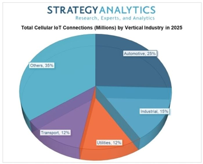 Un tiers des 2,3 milliards de connexions cellulaires IoT en 5G en 2025 ?