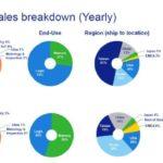 11,8 milliards de dollars de chiffre d'affaires pour ASML