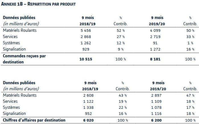 Alstom affiche un carnet de commandes record de 43 milliards d'euros