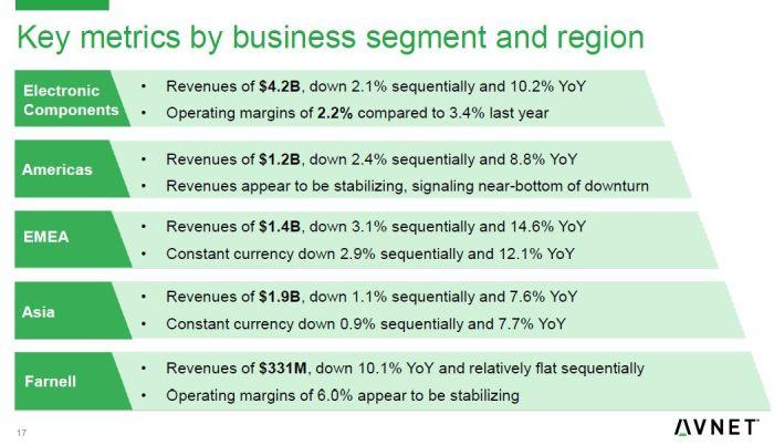 Les ventes de composants d'Avnet en Europe ont reculé de 2,9% en trois mois