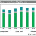 Marché des semiconducteurs pour compteurs : plus de 1 milliard de dollars en 2023