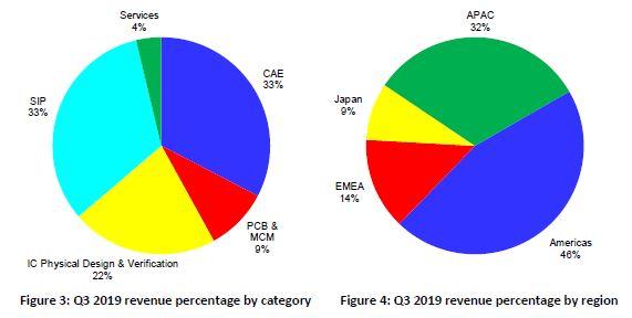 Peu de croissance pour le marché européen de la CAO électronique