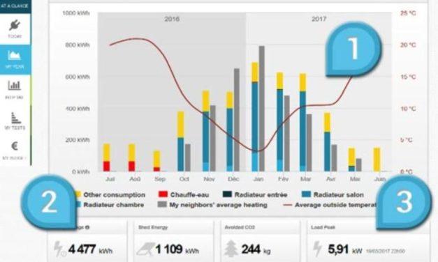 20 millions d'euros pour déployer 150 000 boitiers de gestion active de la demande d'électricité en France