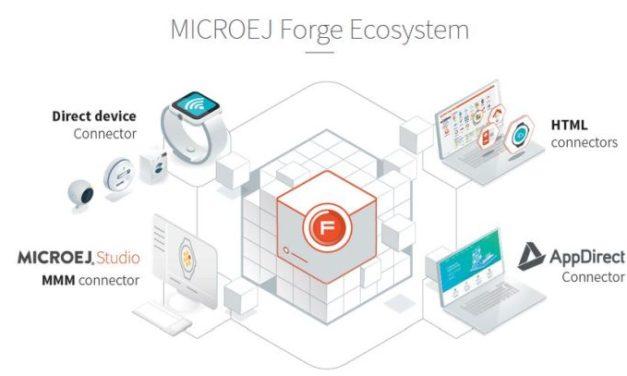 Magasin d'applications pour les appareils IoT | MicroEJ
