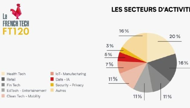 83 start-up rejoignent le French Tech 120