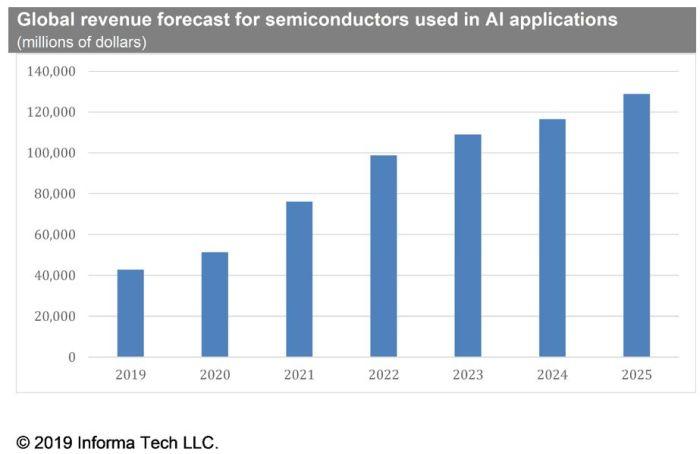 Les ventes de semiconducteurs avec fonctions d'IA devraient tripler d'ici 2025