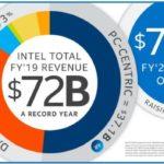 72 milliards de dollars de CA pour Intel en 2019