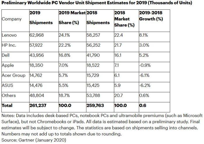 Première hausse du marché mondial des PC depuis 2011