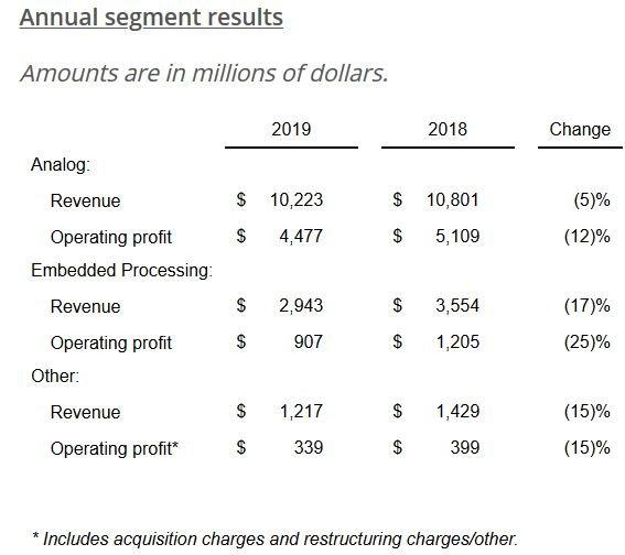 Chiffre d'affaires annuel en baisse de 8,9% pour Texas Instruments