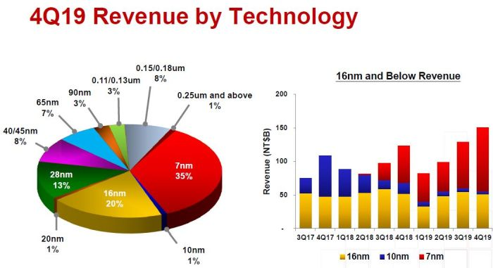 TSMC prévoit 15 à 16 milliards de dollars d'investissements en 2020