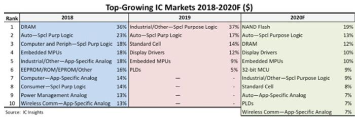 Pas de croissance pour uniquement 7 familles de semiconducteurs sur 33 en 2020 ?