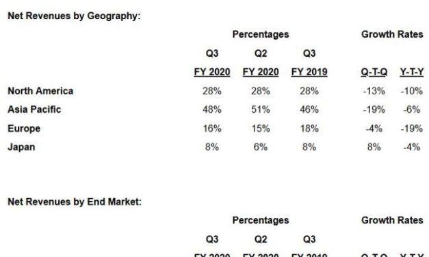 Xilinx va réduire son effectif de 7%