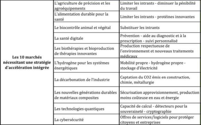 22 marchés clés pour «Faire de la France une économie de rupture technologique»