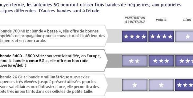 Bouygues Telecom, Free Mobile, Orange et SFR candidats à l'attribution des fréquences de la bande 3,4 – 3,8 GHz pour la 5G
