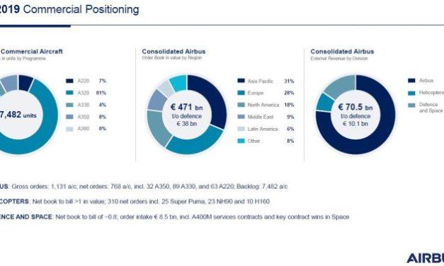 Airbus prévoit de livrer environ 880 avions commerciaux en 2020