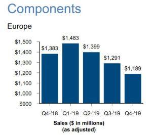 Recul de 12% des ventes de composants d'Arrow en Europe au 4e trimestre