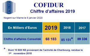 68,18 M€ de chiffre d'affaires pour Cofidur en 2019