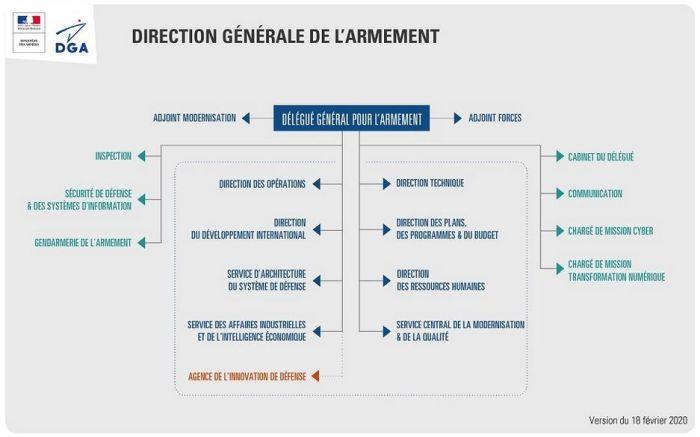 La nouvelle organisation de la DGA vise la simplification et le soutien renforcé aux PME et ETI