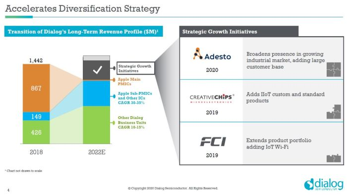 Dialog Semiconductor rachète Adesto Technologies pour 500 M$