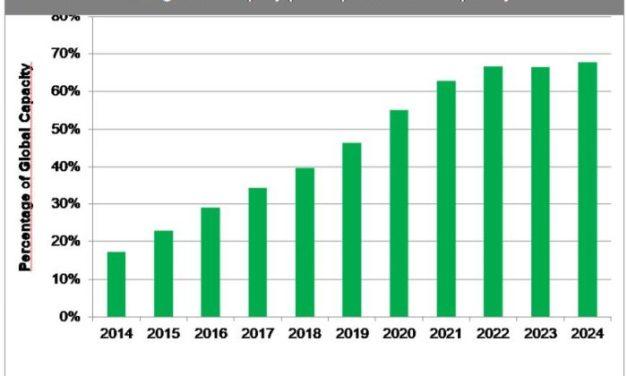 Le coronavirus provoque des pénuries d'approvisionnement et une hausse des prix des afficheurs