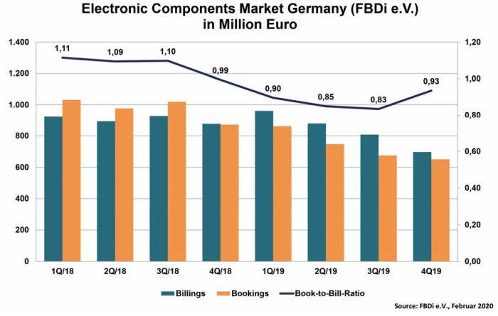 Le marché allemand de la distribution a plongé au 4e trimestre