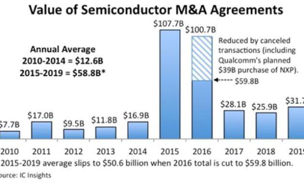 31,7 milliards de projets de fusion-acquisition dans le semiconducteur en 2019