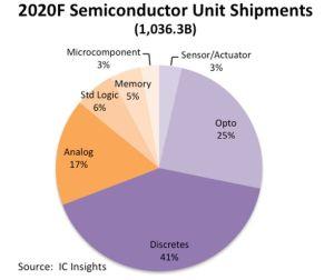 1036 milliards de semiconducteurs devraient être livrés en 2020