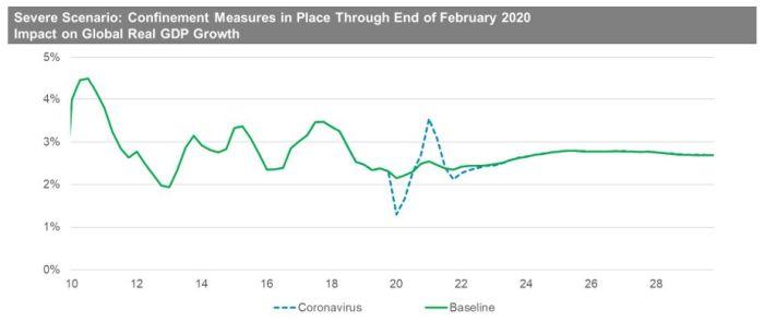 Un impact négatif sur l'économie mondiale plus important que l'épidémie de SRAS