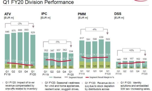 Infineon ne prévoit pas de reprise générale de la demande avant le second semestre
