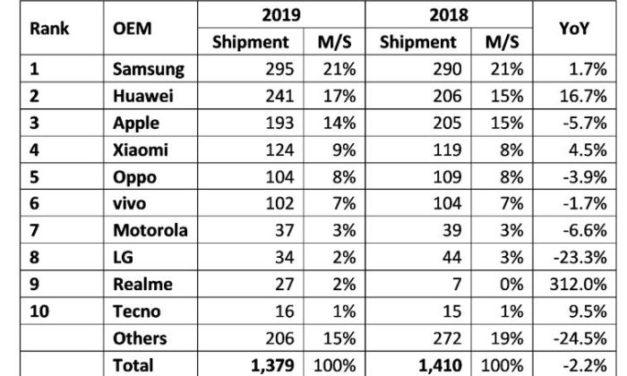 La production mondiale de smartphones en chute de 12% au 1er trimestre ?