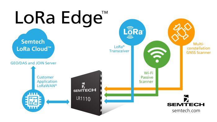 La solution de géolocalisation Lora Edge de Semtech intègre GNSS et Wi-Fi