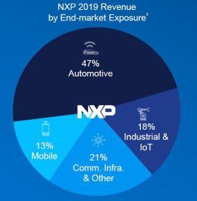 Chiffre d'affaires annuel en baisse de 6% pour NXP