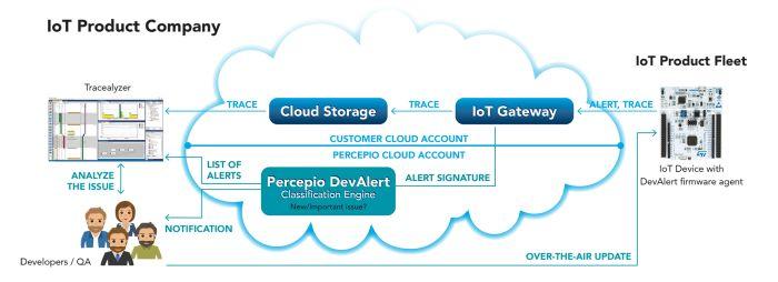 Service cloud pour la surveillance et le diagnostic à distance des appareils IoT déployés | Percepio