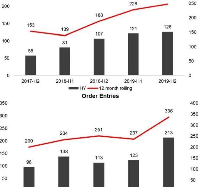Etiquettes électroniques : 31,7% de croissance pour SES-imagotag en 2019