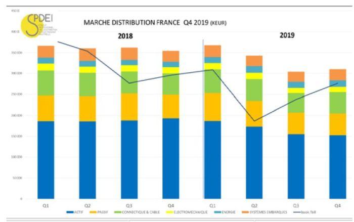 Le marché français de la distribution a reculé de 8,3% en 2019