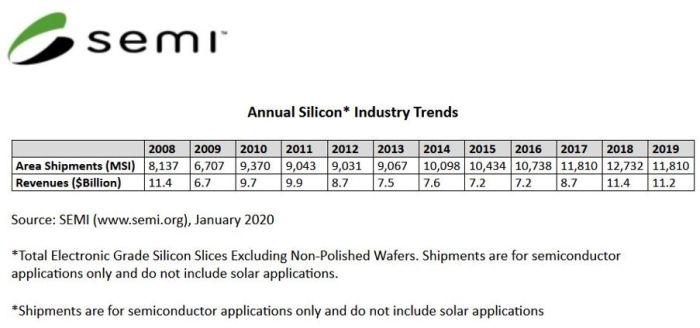 La consommation mondiale de tranches de silicium a baissé de 7% en 2019