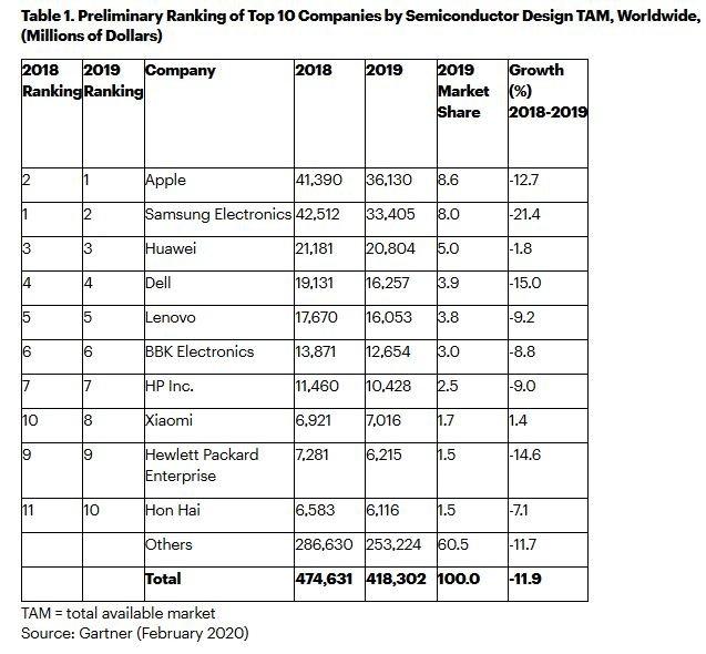 Apple détrône Samsung comme premier acheteur mondial de semiconducteurs