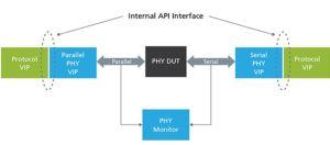 Première IP de vérification multiprotocoles pour les interfaces PHY | Cadence