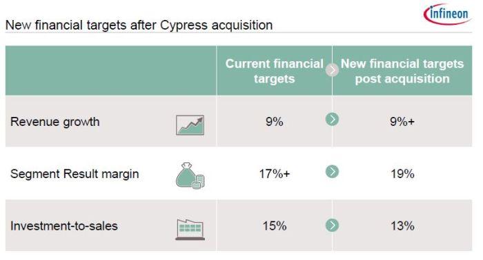 Les Etats-Unis autorisent finalement Infineon à racheter Cypress Semiconductor