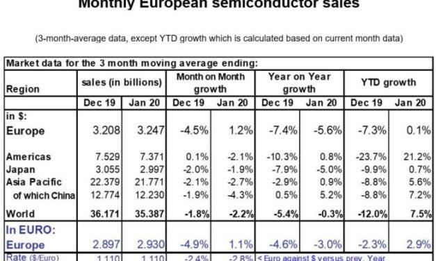 Le marché européen des semiconducteurs a bien résisté en janvier