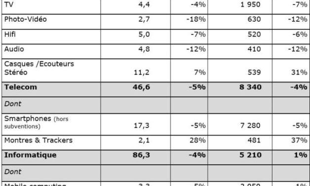 Marché français d'équipement de la maison : 27,7 milliards d'euros en 2019
