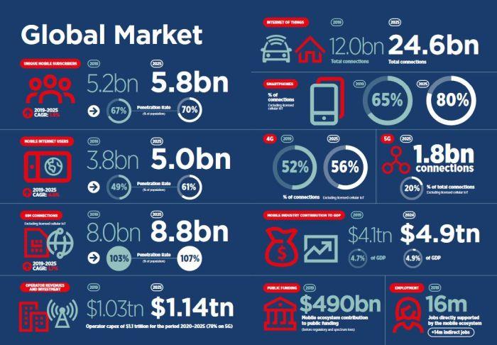 Réseaux 5G : 880 milliards de dollars d'investissement d'ici 2025