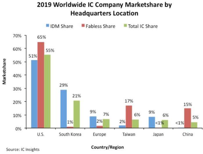 Les Etats-Unis accroissent leur emprise sur le marché mondial des circuits intégrés