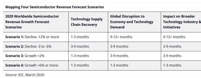 Covid-19 : quatre scénarios mais 80% de chances d'une récession pour les semiconducteurs