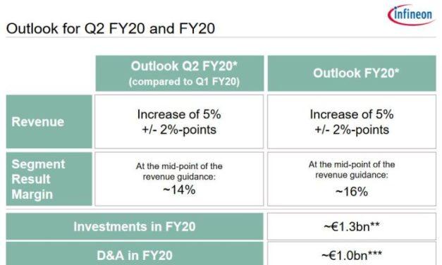 Infineon annule ses prévisions, ses usines continuent de fonctionner
