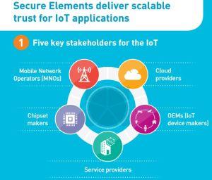 Thales, Telstra, Microsoft et Arduino déploient la solution » IoT SAFE » de la GSMA