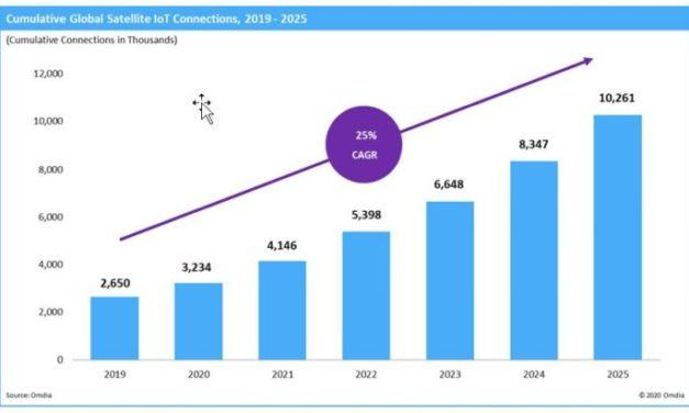 10 millions d'appareils IoT connectés par satellite d'ici 2025 ?