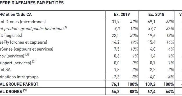 Parrot : chiffre d'affaires en chute de 30%, mais pertes réduites aux ¾