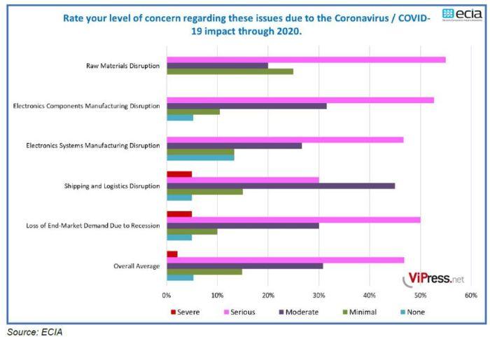 4e enquête sur le coronavirus de l'ECIA : des réponses entre crainte et espoir